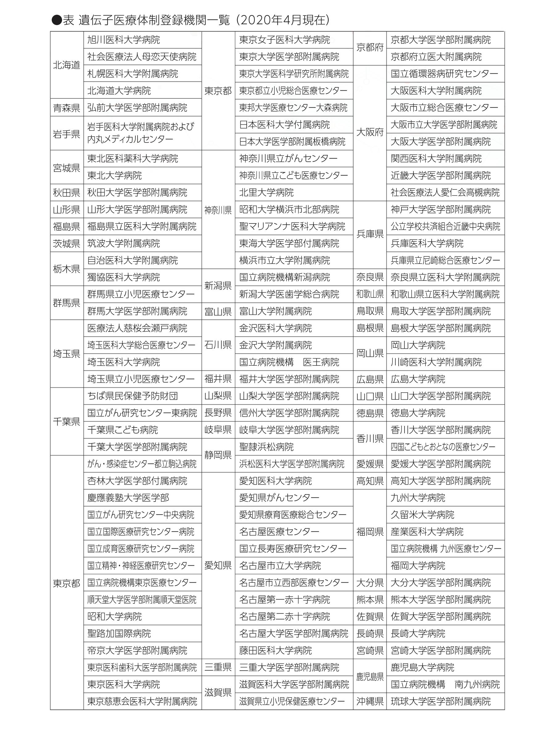 表 遺伝子医療体制登録機関一覧 (2020年4月現在)